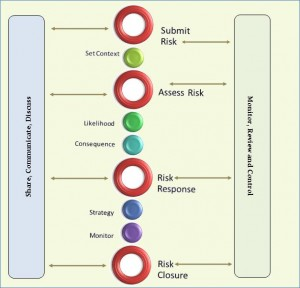 Risk Management Lifecycle