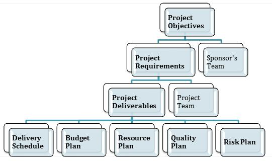 Approach to project planning