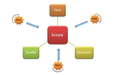 Elements of Project Planning (Time Resources & Quality) that defines scope.