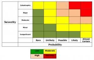 Heat Map helps prioritisation of risks
