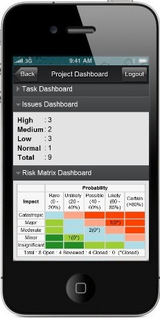 ZilicusPM for smartphone - Project Dashboard