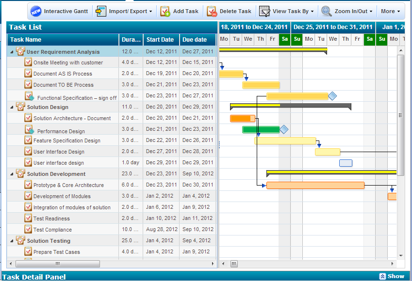 Project Summary Task Progress Indicator in ZilicusPM