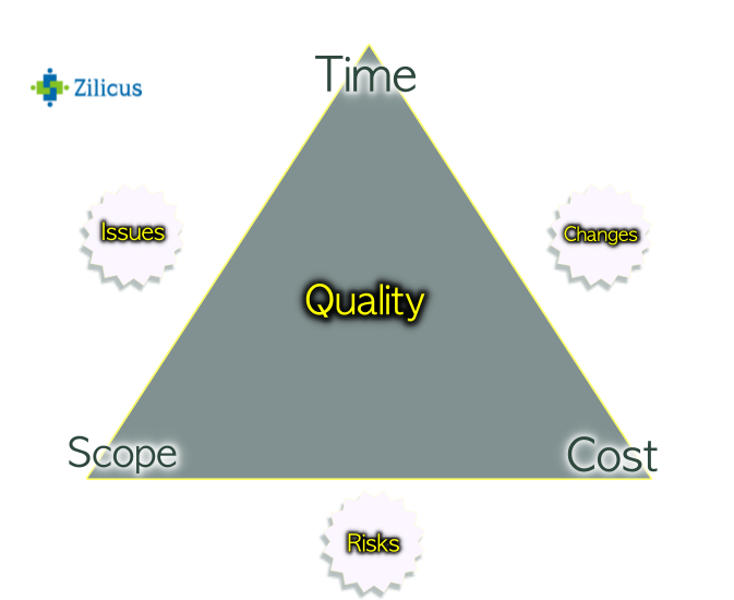 Software Project Management Activities- Triple Constraints for Projects