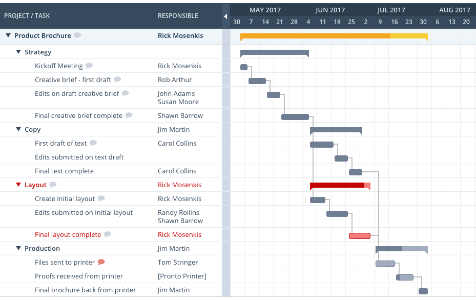 Workzone Project Management Software for Creative Agencies