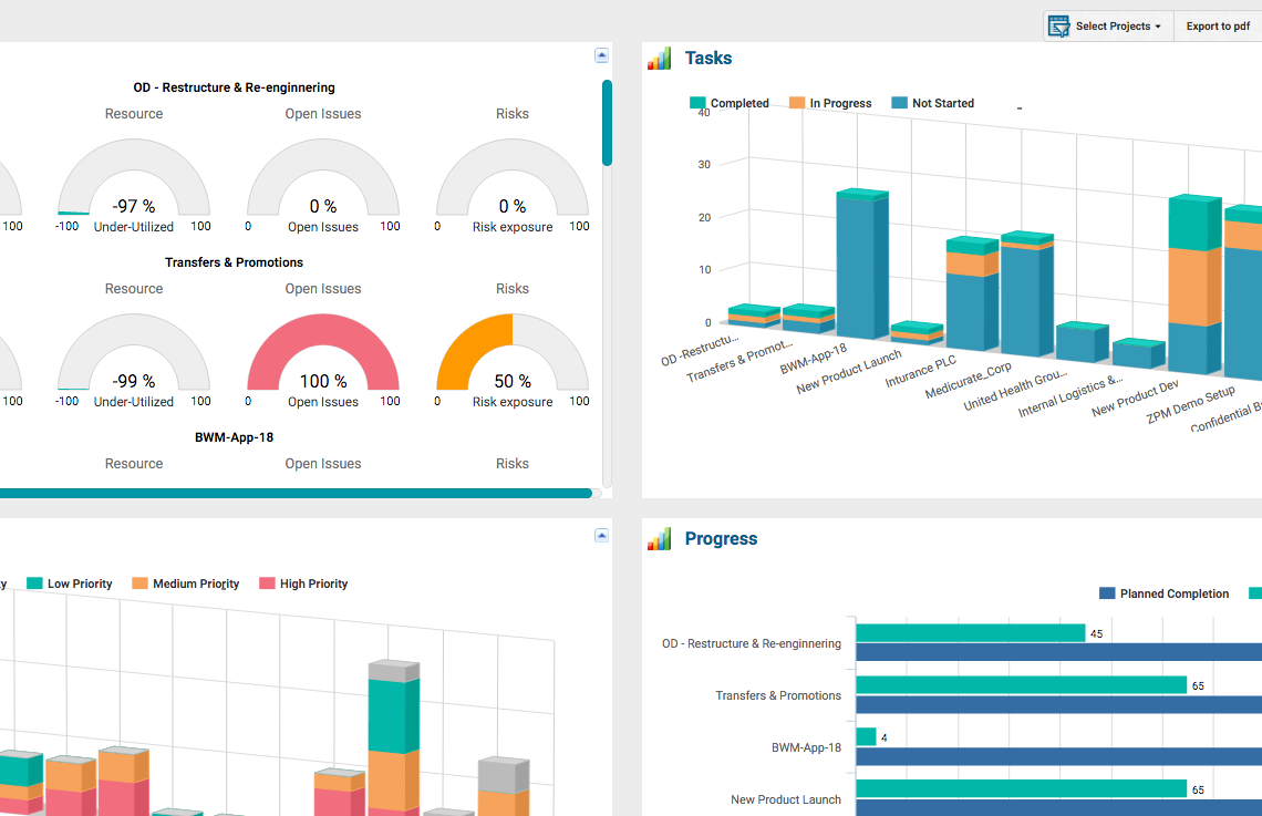 Project Portfolio Management Software ZilicusPM Multi-Project KPI Dashboard