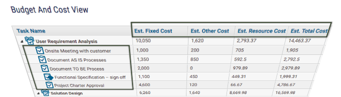 Estimated Fixed Cost, Resource Cost at Task Level1- KPIs for Project Manager