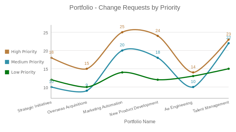 Portfolio Change Requests - KPIs for Portfolio Managers in ZilicusPM