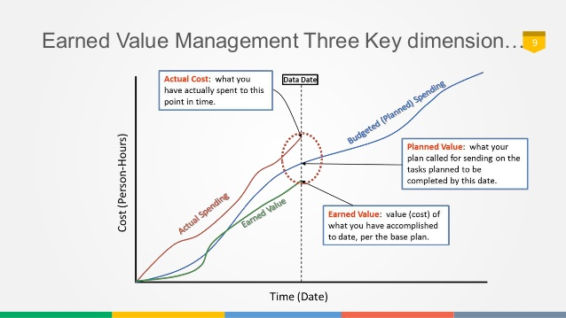 Project Earned Value Management-Project KPIs