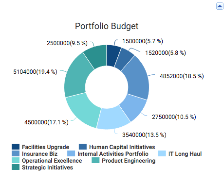 Allocated Budget Across Portfolios -Chart - KPI for Portfolio Managers in ZilicusPM
