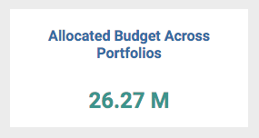 Allocated Budget Across Portfolios- KPI for Portfolio Managers in ZilicusPM