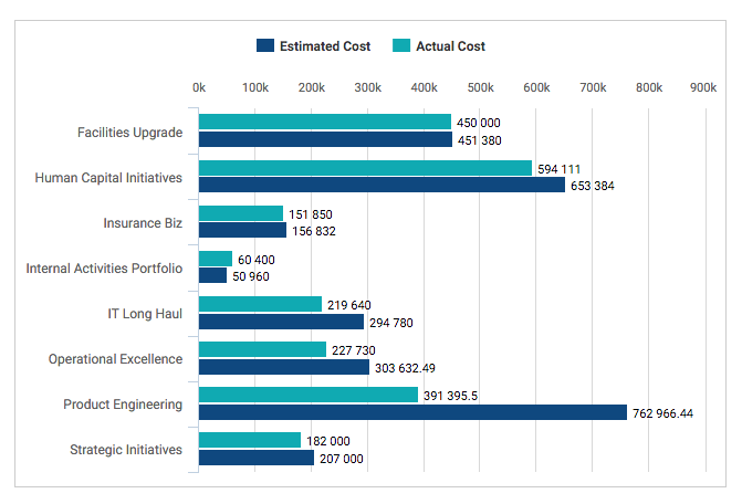 Estimated Cost vs Actual Cost Across Portfolios- KPI for Portfolio Managers in ZilicusPM