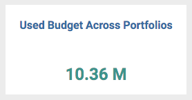 Used Budget Across Portfolios- KPI for Portfolio Managers in ZilicusPM