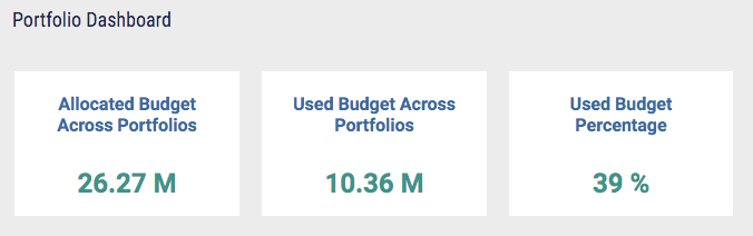 ZilicusPM Budget Utilization - KPIs for Portfolio Manager