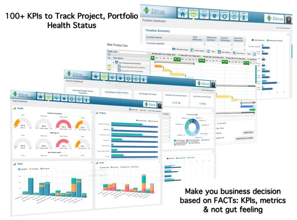 Tracking Project KPIs : Important Aspect of a Project Management Software