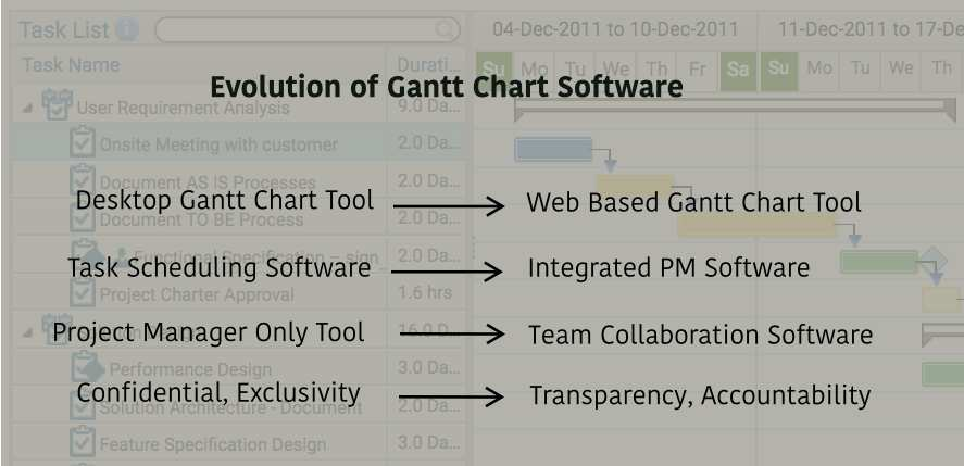 How Gantt Chart Software Evolved