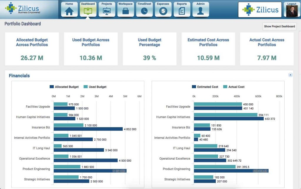 Project Portfolio Budget Cost Tracking Management Software - ZilicusPM