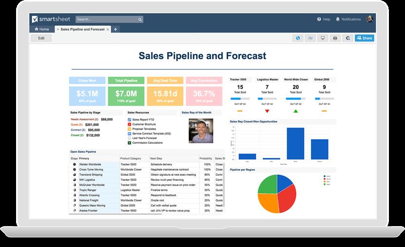 Smartsheet Project KPI Dashboard Software