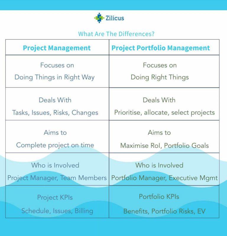 Differences - Project Management vs Project Portfolio Management